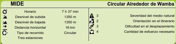 Datos MIDE ruta Circular Wamba