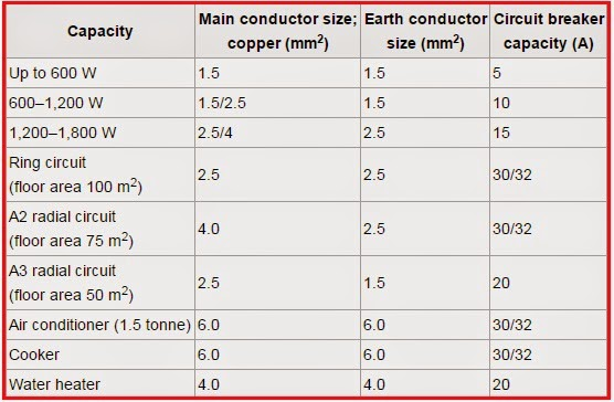 Guide To Select Conductor And Circuit Breaker Sizes Elec