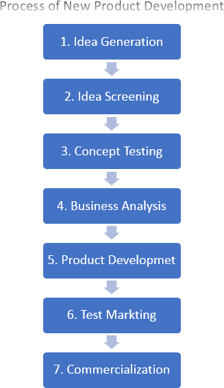 Process of new product development - 7 steps