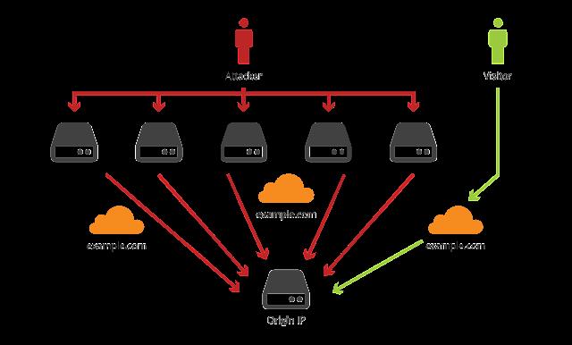 Conheça o T50, uma ferramenta para stress test (Pentest DDoS)!