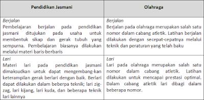 Contoh Perbedaan aktivitas jasmani pada Pendidikan Jasmani dan Olahraga