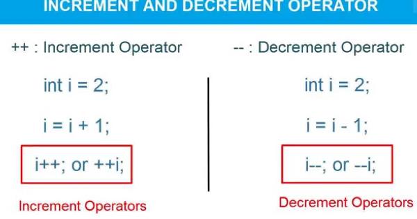 Apa Itu Operator Increment Dan Decrement Wongoding
