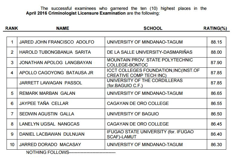 Top Performing Examinees of the April 2016 Criminologist board exam
