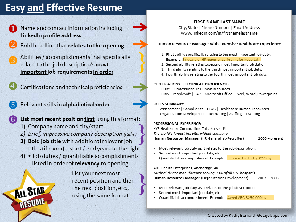 WiserUTips Diagram of an easy AND effective resume INFOGRAPHIC