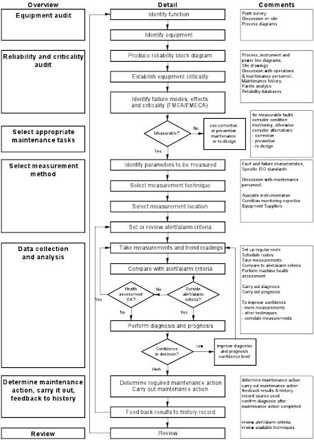 Preditécnico: Monitorización de condición y diagnóstico de
