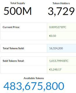 volume of techcoin bought