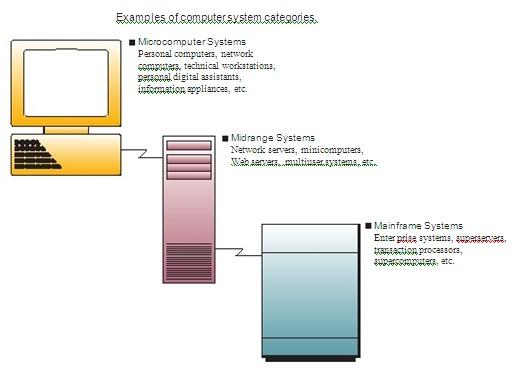 Jenis Sistem Komputer_