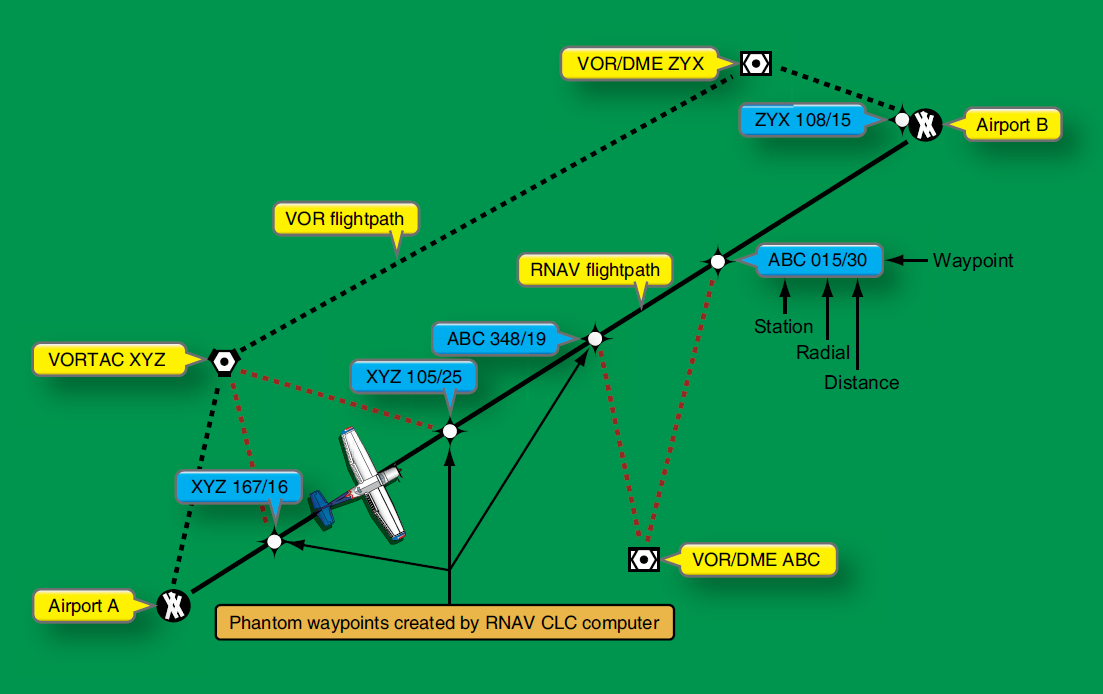 Outstanding Aircraft Systems Aircraft Area Navigation Rnav And Radio Altimeter Wiring Cloud Hisonuggs Outletorg