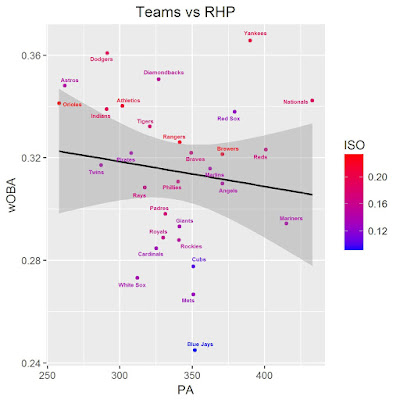 MLB Team Splits vs RHP