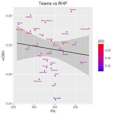 MLB Team Splits vs RHP