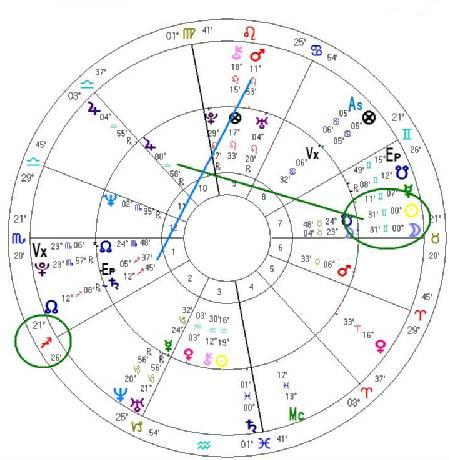 eclipse november 13 astrology