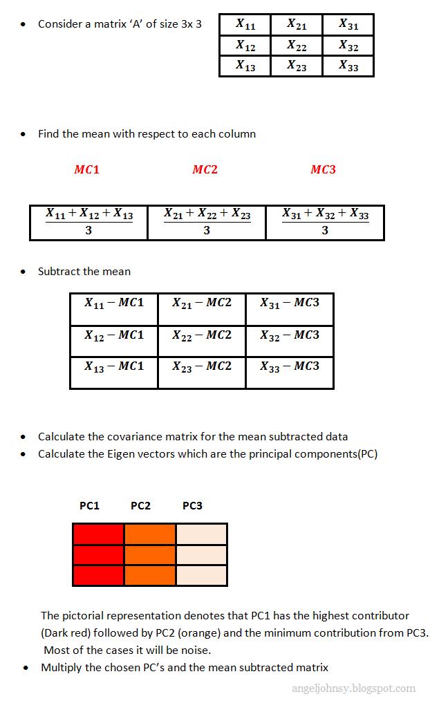 Principal Component Analysis | IMAGE PROCESSING
