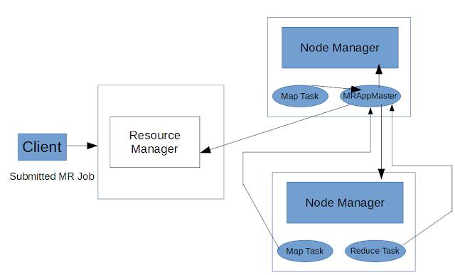 MapReduce flow in YARN Hadoop