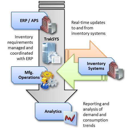 Pros and Cons of JIT Inventory Systems