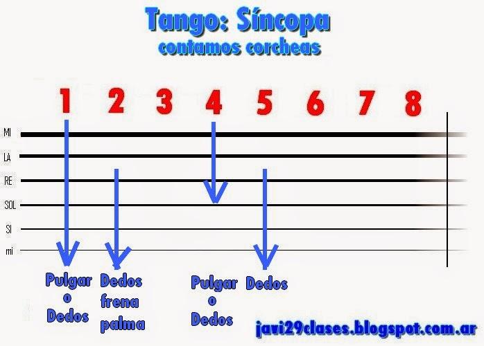 sincopa en el tango, en guitarra