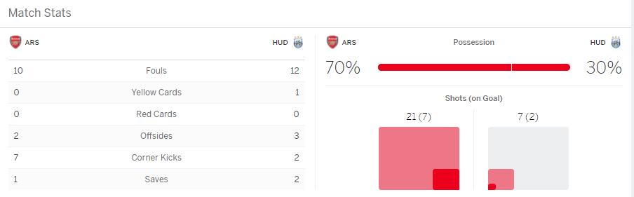บาคาร่า แทงบอล ผลการแข่งขันระหว่าง Arsenal VS Huddersfield Town