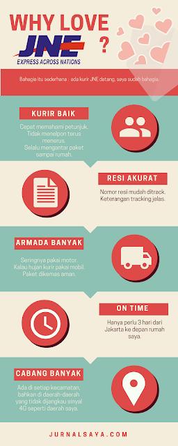 infografis cerita baik bersama JNE