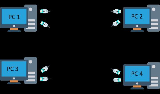 Sharing data antara dua atau lebih komputer