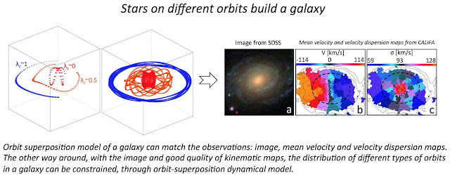 Library of galaxy histories reconstructed from motions of stars