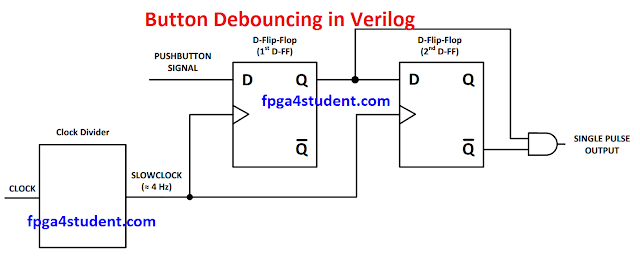 Verilog code for button debouncing