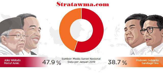 Hasil Survey Elektabilitas Jokowi dan Prabowo