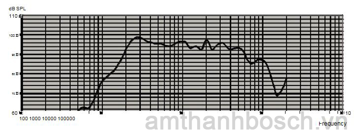 Hồi đáp tần số loa cột LA1‑UW24‑x1