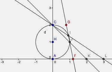 Pat'sBlog: More Geometric Solutions to Quadratics