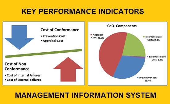 Key Kpis In Management Information System Mis