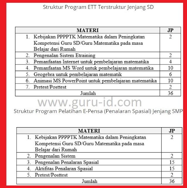 gambar Pelatihan ETT dan Pelatihan E-Pensa (Penalaran Spasial) PPPPTK Matematika tahun 2020