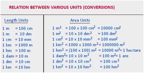 Area Perimeter Formula Sheet