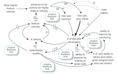 Sytem Dynamics Model