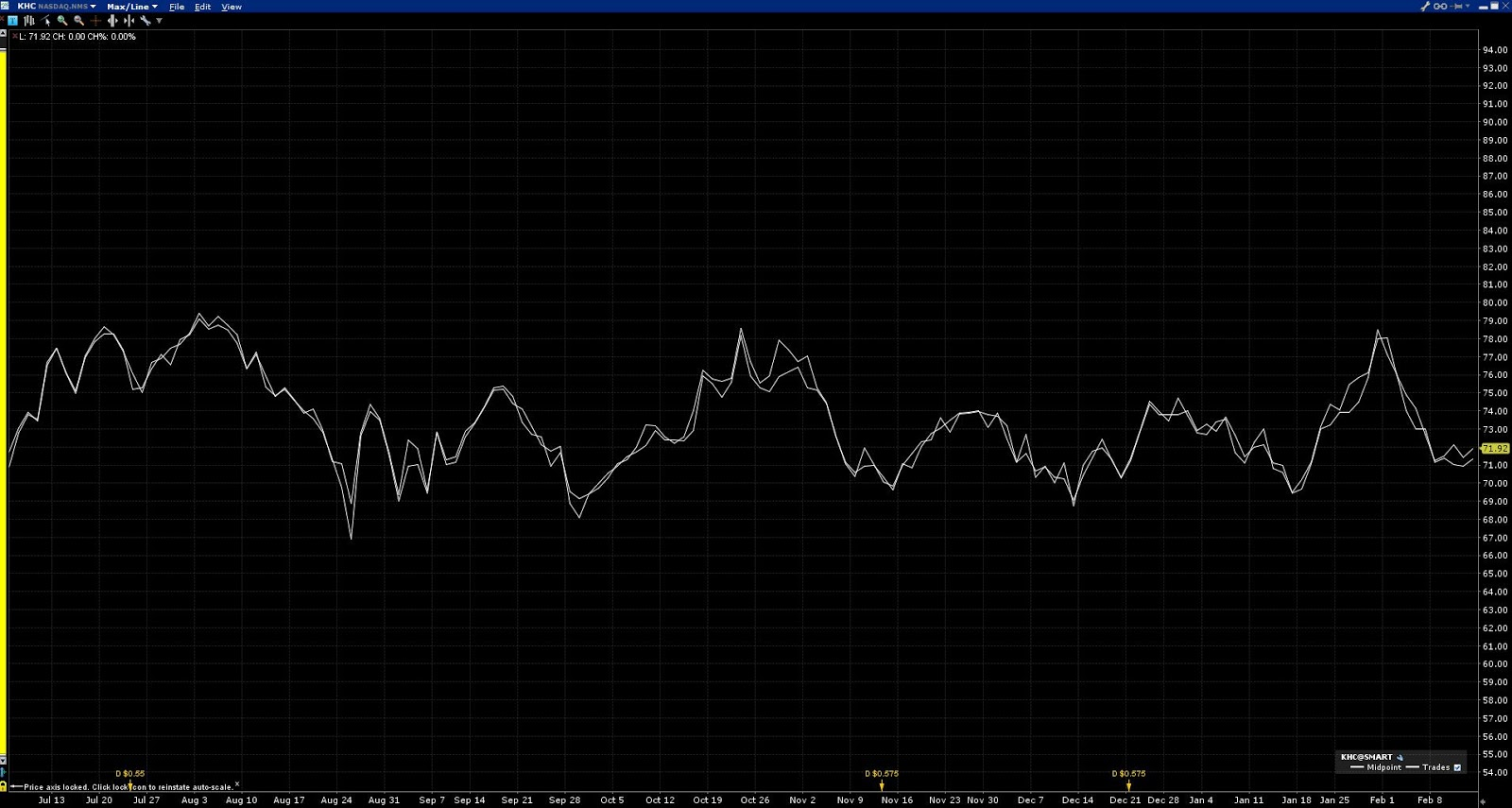 a9b71a4d4a Come si addice ad un colosso non ciclico, è - e continua a rimanere - in  una trading range tranquilla, insensibile ai guai della Cina o delle banche.