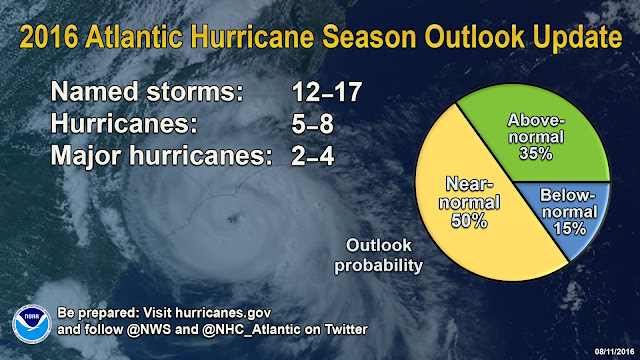 2016 Atlantic Hurricane Season Forecast
