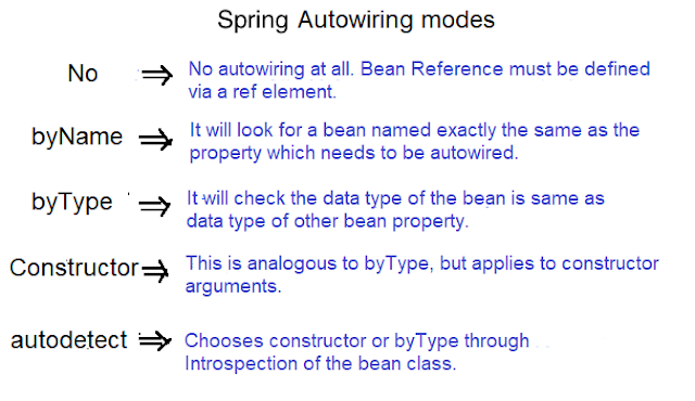 Spring autowiring modes