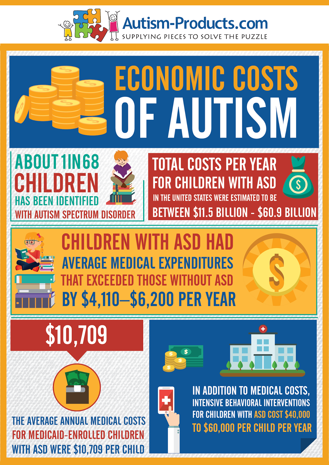 Autisms Costs To Us Economy Estimated >> Economic Costs Of Autism