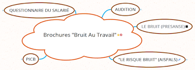 https://www.mindmeister.com/fr/852008542/brochures-bruit-au-travail