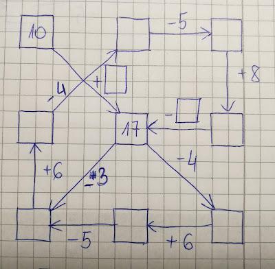 grafy matematyczne, nauka dodawania i odejmowania, dodawanie i odejmowanie ćwiczenia