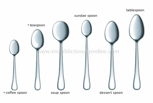 Fbs nc ii reviewer food and beverage services fbs nc ii for 1 tablespoon vs teaspoon