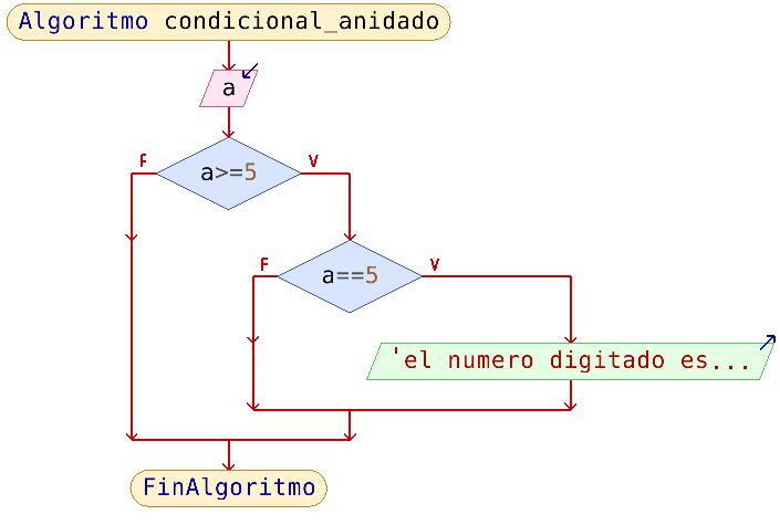 Yo Aprendo Informatica Estructuras Condicionales Anidadas