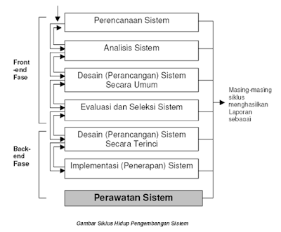 [3DB07, 3DB08, 3DB10] Sistem Development Life Cycle