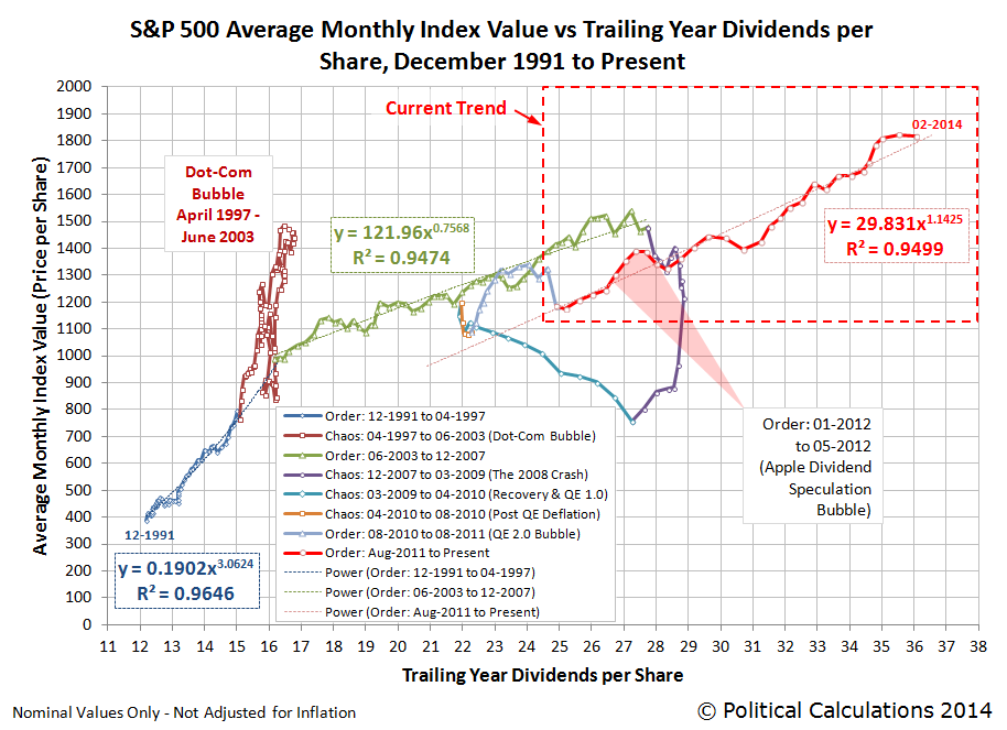 S&P 500 Average Monthly Index Value vs Trailing Year Dividends per Share, December 1991 to February 2014