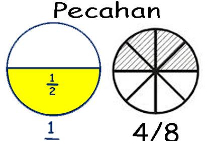 Soal Matematika Kelas 4 SD Materi Pecahan
