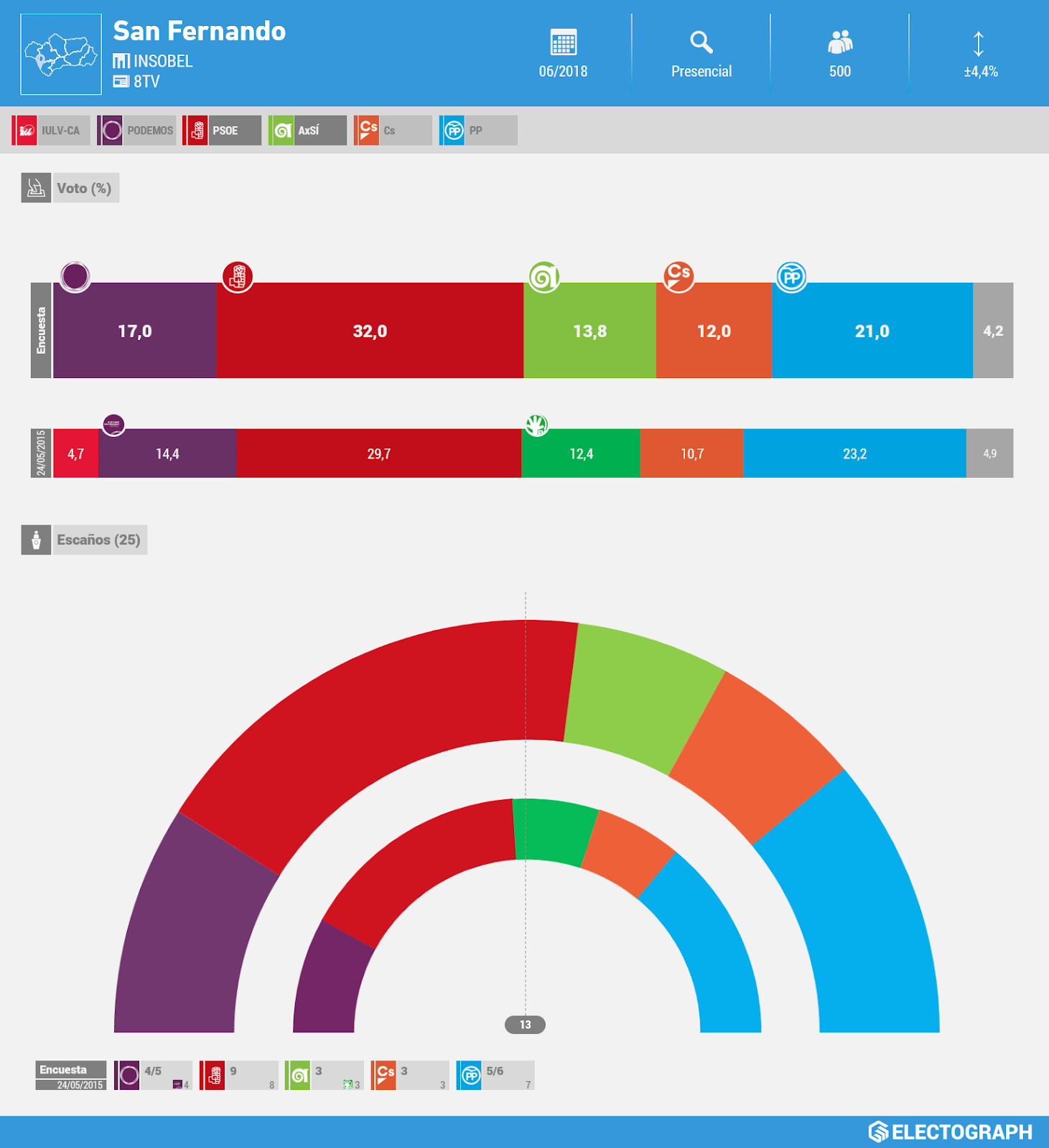 Gráfico de la encuesta para elecciones municipales en San Fernando realizada por Insobel para 8TV en junio de 2018