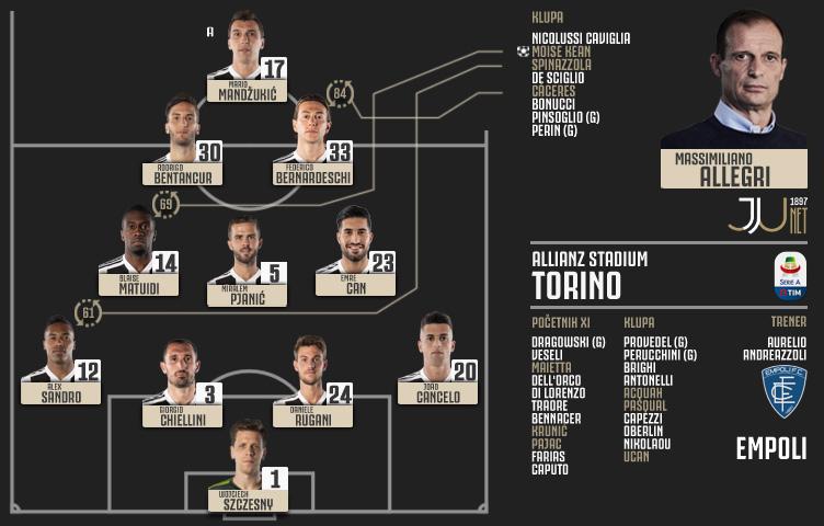 Serie A 2018/19 / 29. kolo / Juventus - Empoli 1:0 (0:0)