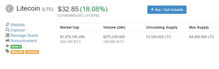 2. Tại sao lại chọn Litecoin LTC? Hiện tại trong 1 - 2 tháng vừa qua, cùng  với giá bitcoin tăng đột biến, thì LTC cũng tăng giá như vũ bão.