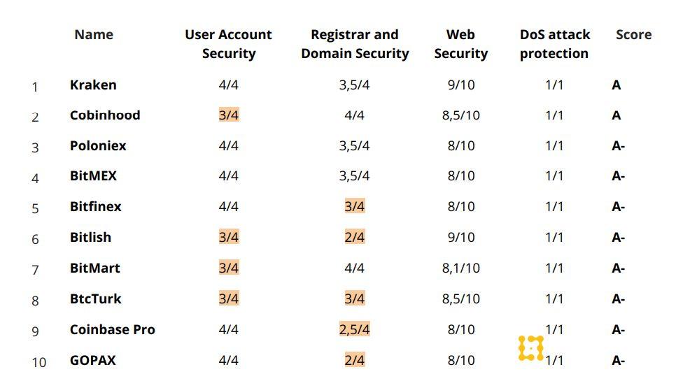 Top 10 sàn giao dịch an toàn nhất. Nguồn: ICORating.com