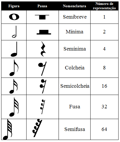 Teoria Musical Figuras Musicais