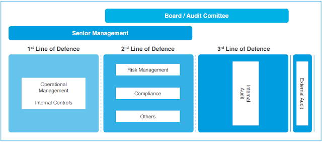 three lines of defence model risk management internal audit contro
