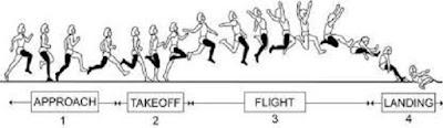 teknik lompat jauh - berbagaireviews.com