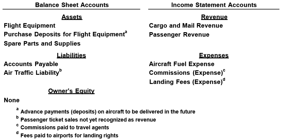 7ba2b3aecf157 Balance Sheet Accounts Income Statement Accounts Assets Revenue Flight  Equipment Cargo and Mail Revenue Purchase Deposits for Flight Equipmenta  Passenger ...